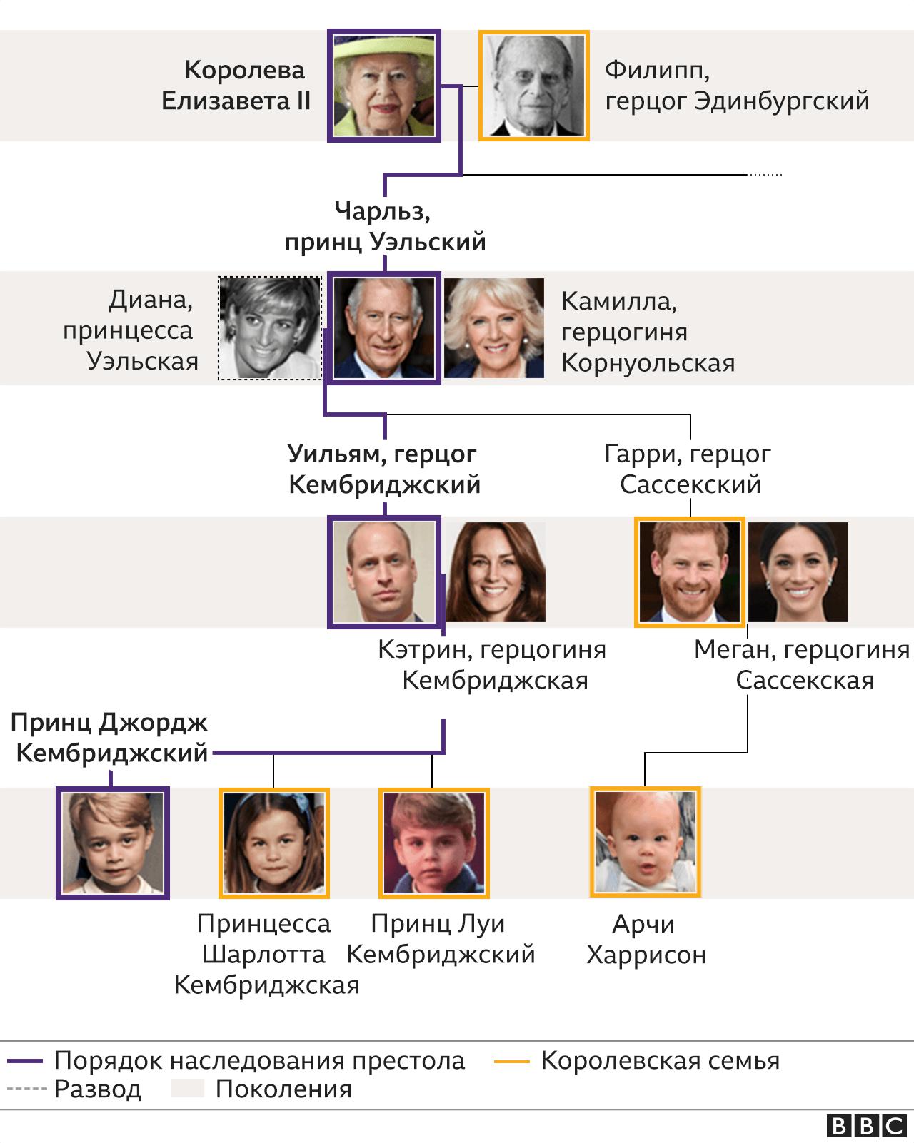 Семейное дерево королевской семьи